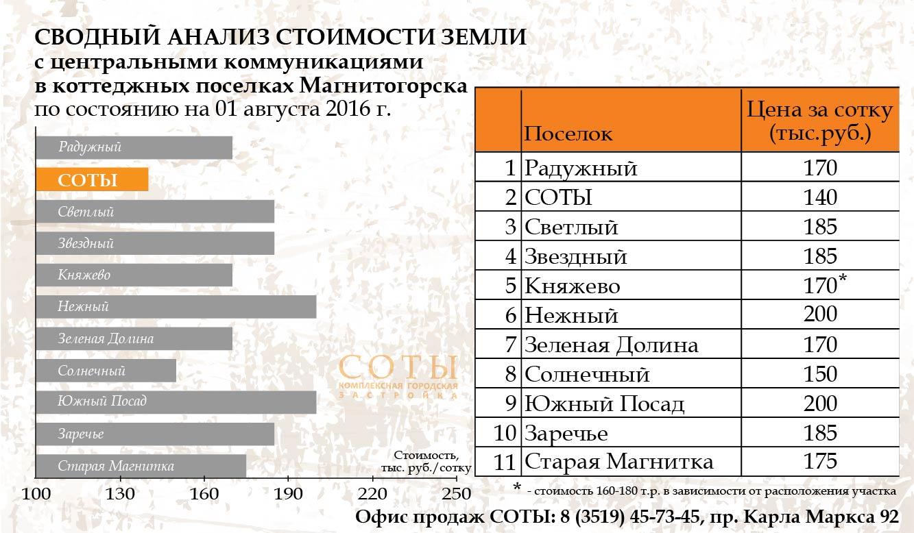анализ стоимости земли на 01.08.16